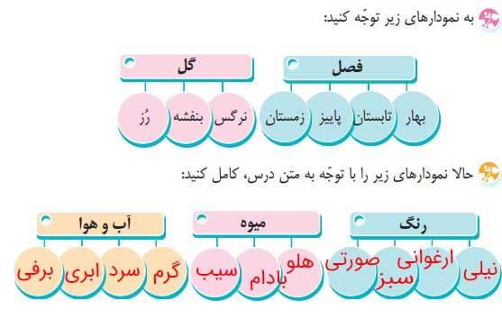 واژه آموزی صفحه 14 فارسی چهارم