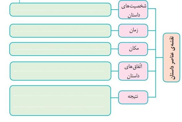 نمودار زیر درباره عناصر داستانی