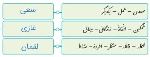 - حرف اول هر گروه از کلمه های