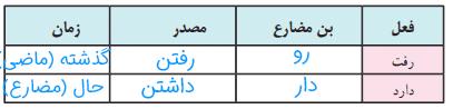 فعالیتهای نوشتاری صفحه 15 فارسی هشتم